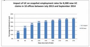 UC Actual figures